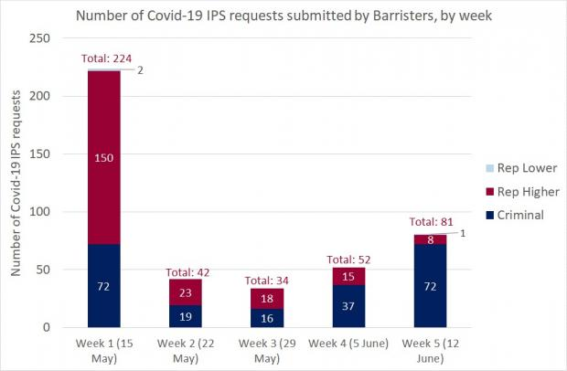 Figure 1 - Barrister requests IPS - 12 June 2020