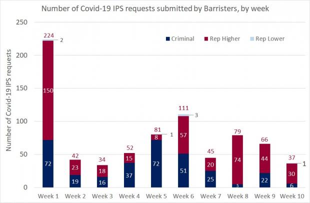 Figure 1 - Barrister requests as a bar graph for the IPS - 17 July 2020