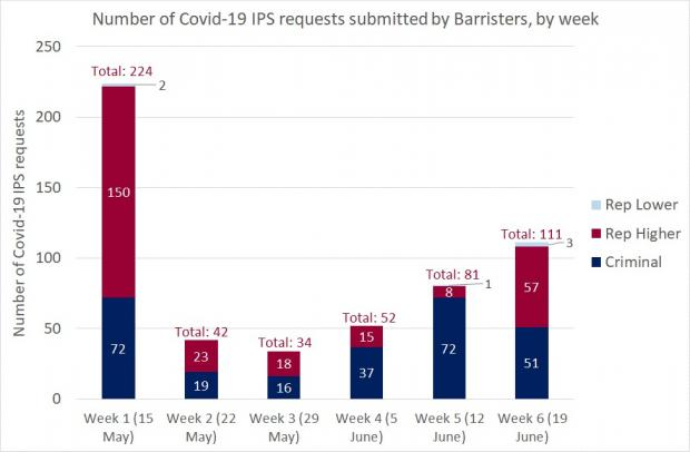 Figure 1 - Barrister requests IPS - 19 June 2020