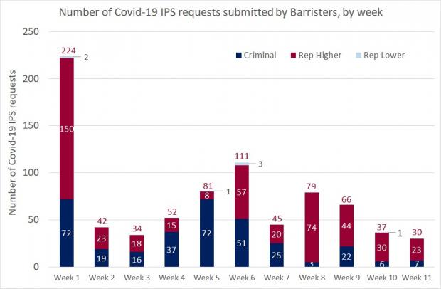 Figure 1 - Barrister requests as a bar graph for the IPS - 24 July 2020