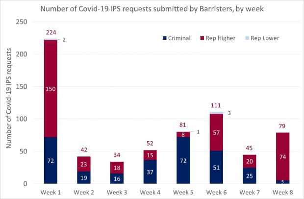 Figure 1 - Barrister requests as a bar graph for the IPS - 3 July 2020