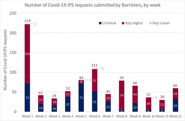 Number of covid-19 ips requests submitted by barristers by week