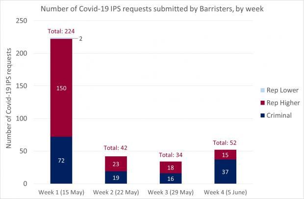 Figure 1 - Barrister requests IPS - 05 June 2020