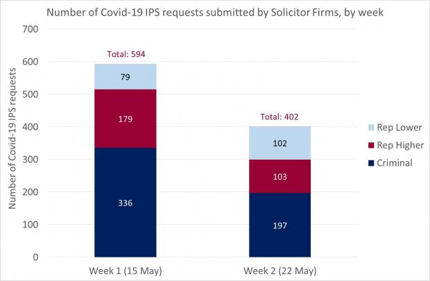 Figure 1 - Solicitor Firm requests IPS - 22 May 2020