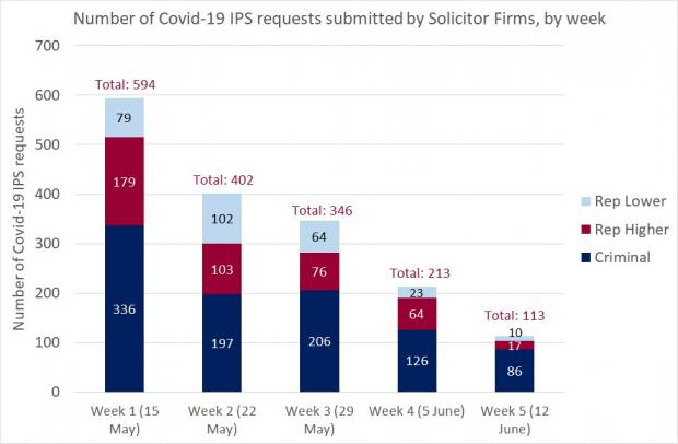 Figure 1 - Solicitor Firm requests IPS - 12 June 2020