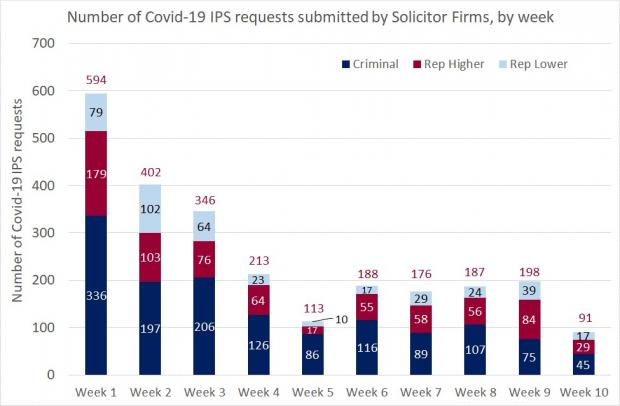 Figure 1 - Solicitor Firm requests IPS - 17 July 2020