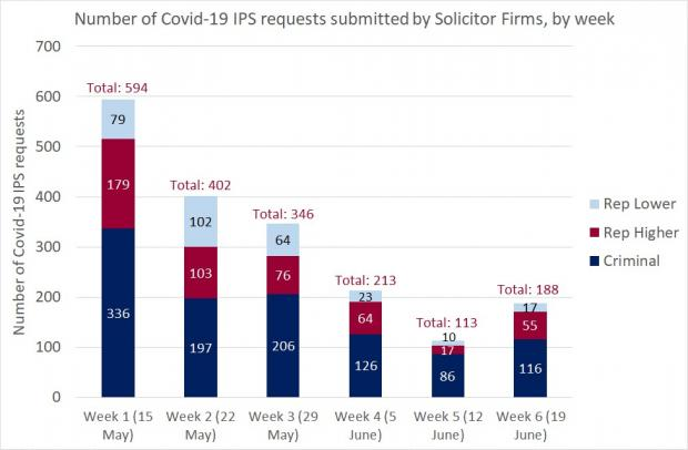 Figure 1 - Solicitor Firm requests as a bar graph for the IPS - 19 June 2020