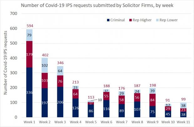 Figure 1 - Solicitor Firm requests as a bar graph for the IPS - 24 July 2020