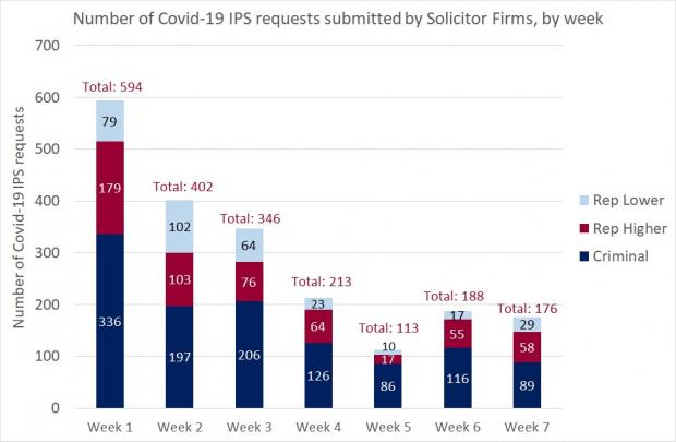 Figure 1 - Solicitor Firm requests as a bar graph for the IPS - 26 June 2020