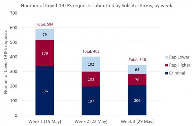 Figure 2 - Completed Solicitor Firm Requests as at 29 May 2020