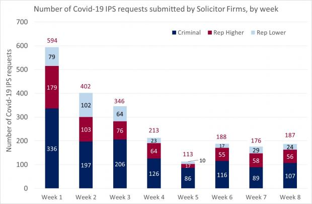 Figure 1 - Solicitor Firm requests bar graph of the IPS - 3 July 2020