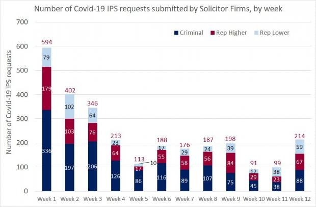 Number of covid-19 ips requests by solicitor firms by week