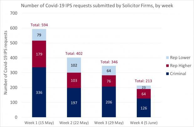 Figure 1 - Solicitor Firm requests IPS - 5 June 2020