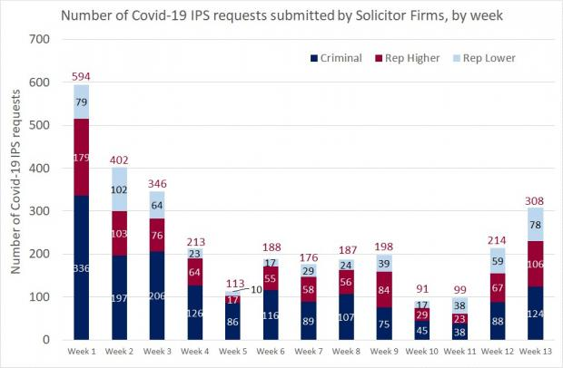 Figure 1 - Solicitor Firm requests as a bar graphat the Close of IPS - 7 August 2020