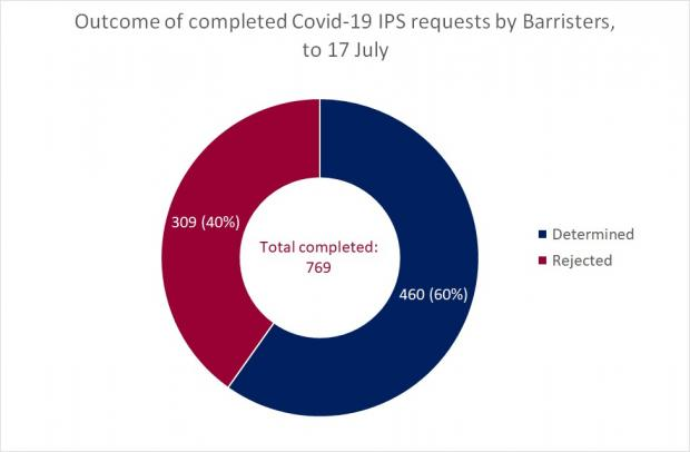 Figure 2 - Completed Barrister Requests as a circle graph for the IPS at 17 July 2020
