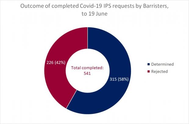 Figure 2 - Completed Barrister Requests as a circle graph - 19 June 2020