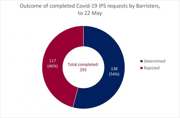 Figure 2 - Completed Barrister Requests as at 22 May 2020