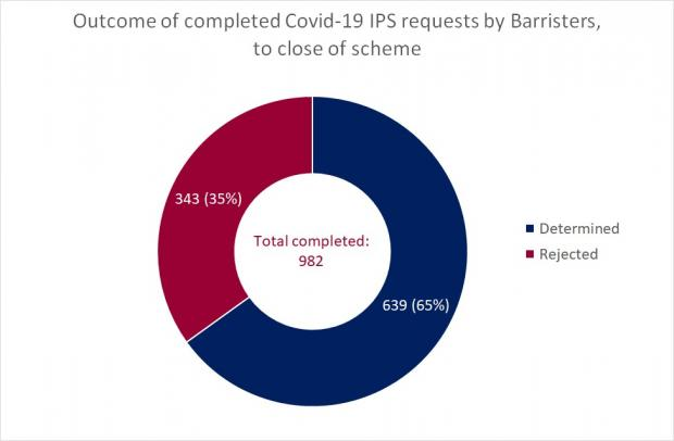 Figure 2 - Completed Barrister Requests as a circle graph at the Close of the Interim Payment Scheme - 7 August 2020