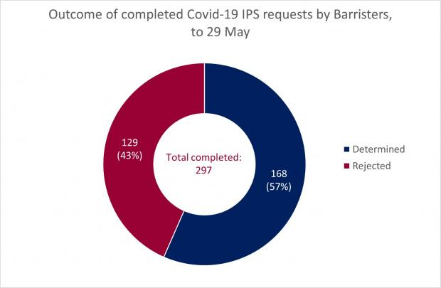 Figure 2 - Completed Barrister Requests as at 29 May 2020