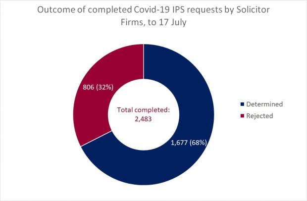 Figure 2 - Completed Solicitor Firm Requests as a circle graph for the IPS at 17 July 2020