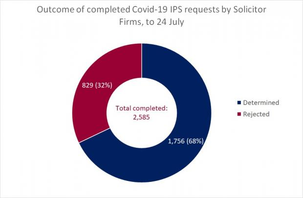 Figure 2 - Completed Solicitor Firm Requests as a circle graph for the IPS at 24 July 2020