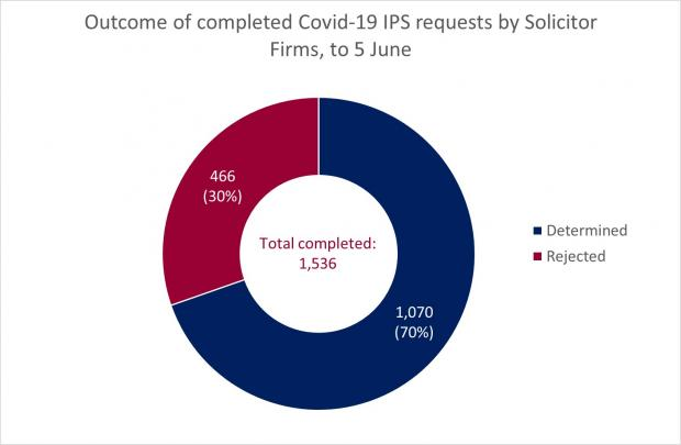 Figure 2 - Completed Solicitor Firm Requests as at 5 June 2020