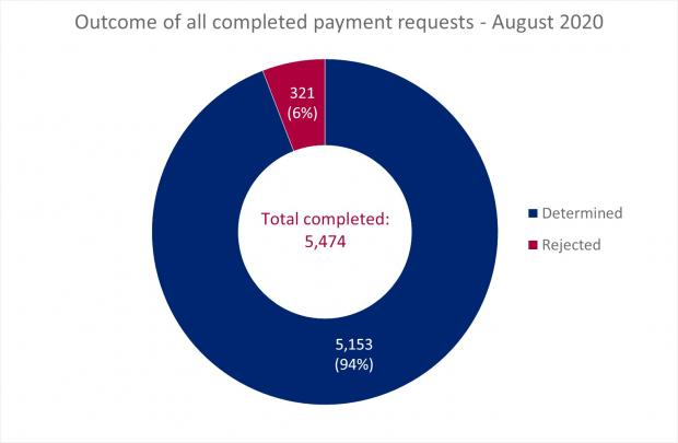 LSANI ring chart showing the outcome of all completed LAMS payment requests in August 2020 broken down by determined and rejected figures as percentages of the 5474 total