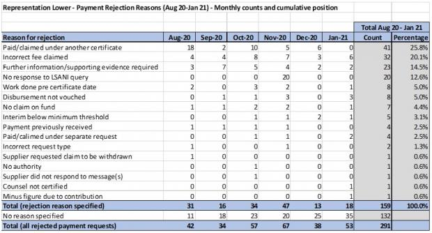 Table showing figures of payment rejection reasons in rep lower - August 2020 to January 2021