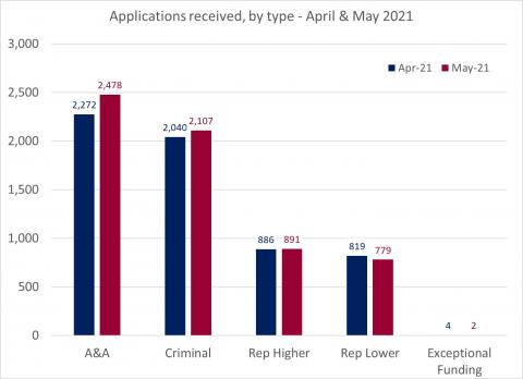 LSANI bar chart – LAMS applications received by type – April & May 2021