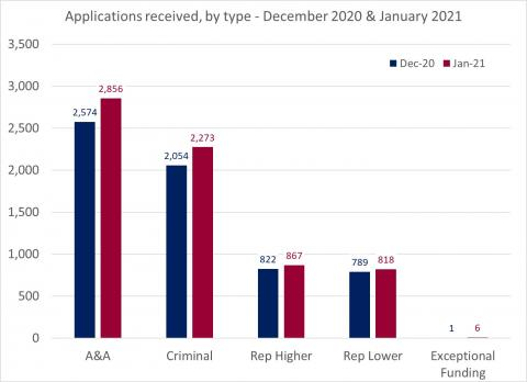 LSANI Bar Chart – LAMS Applications received by type – December 2020 & January 2021