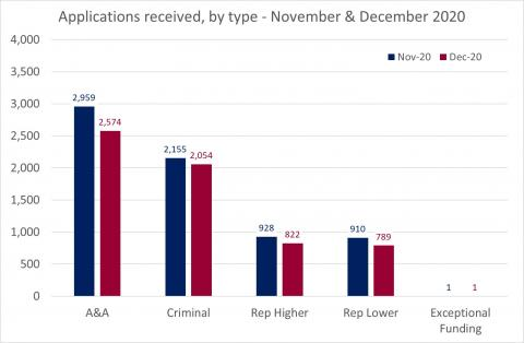 LSANI Bar Chart – LAMS Applications received by type – November & December 2020