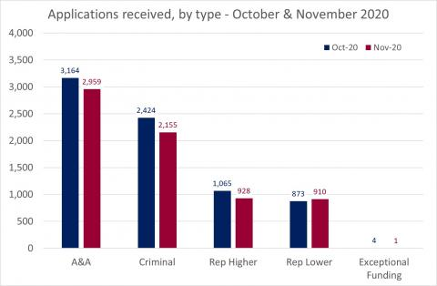 LSANI Bar Chart – LAMS Applications Received - By Type – October & November 2020