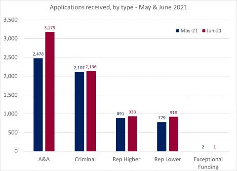LSANI bar chart – LAMS applications received by type – May & June 2021