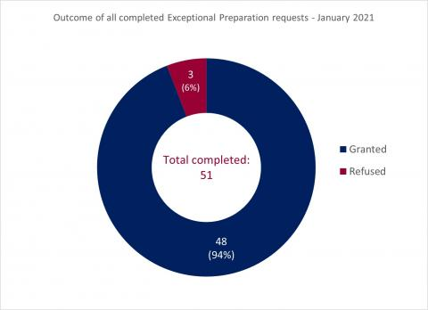 LSANI Ring Chart – Outcome of All Completed LAMS Exceptional Preparation Requests - January 2021