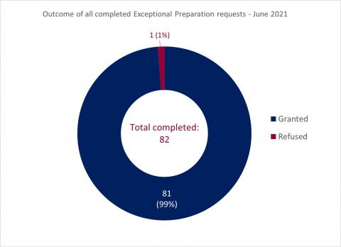 LSANI ring chart – outcome of all completed LAMS exceptional preparation requests - June 2021