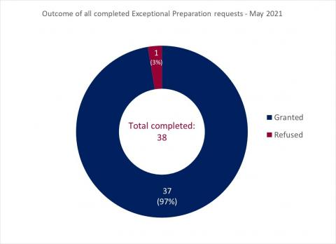 LSANI ring chart – outcome of all completed LAMS exceptional preparation requests - May 2021