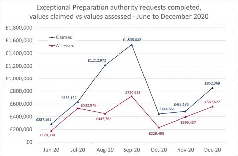 LSANI Line Graph – LAMS Exceptional Preparation Authority Requests Completed – Values Claimed vs Values Assessed – June to December 2020