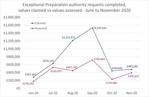 LSANI Line Graph – LAMS Exceptional Preparation Authority Requests Completed – Values Claimed vs Values Assessed – June to November 2020