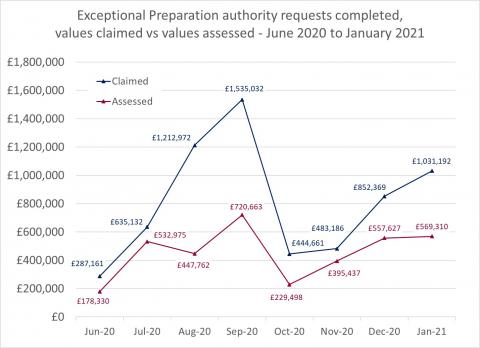 LSANI Line Graph – LAMS Exceptional Preparation Authority Requests Completed – Values Claimed vs Values Assessed – June 2020 to January 2021