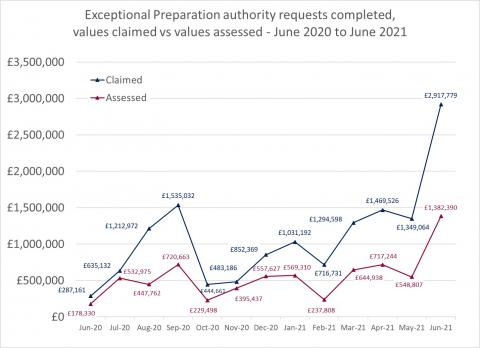 LSANI line graph – LAMS exceptional preparation authority requests completed – values claimed vs values assessed – June 2020 to June 2021