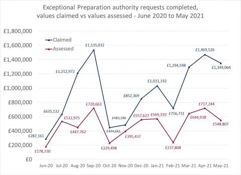 LSANI line graph – LAMS exceptional preparation authority requests completed – values claimed vs values assessed – June 2020 to May 2021