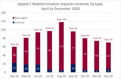 LSANI Bar Chart – LAMS Appeals and Redetermination Requests Received - By Type – April to December 2020