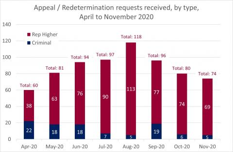 LSANI Bar Chart – LAMS Appeals and Redetermination Requests Received - By Type – April to November 2020