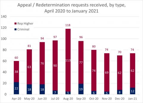 LSANI Bar Chart – LAMS Appeals and Redetermination Requests Received - By Type – April 2020 to January 2021