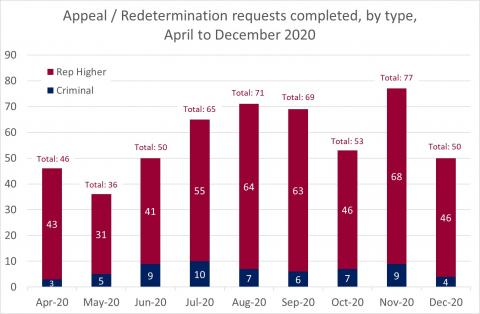 LSANI Bar Chart – LAMS Appeals and Redetermination Requests Completed – By Type – April to December 2020
