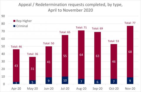 LSANI Bar Chart – LAMS Appeals and Redetermination Requests Completed – By Type – April to November 2020