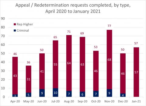 LSANI Bar Chart – LAMS Appeals and Redetermination Requests Completed – By Type – April 2020 to January 2021