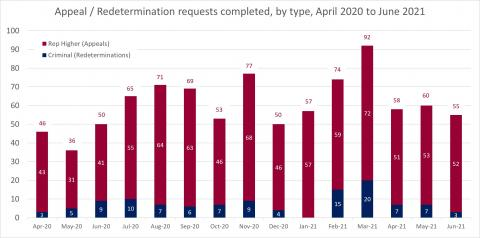 LSANI bar chart – LAMS appeals and redetermination requests completed – by type – April 2020 to June 2021