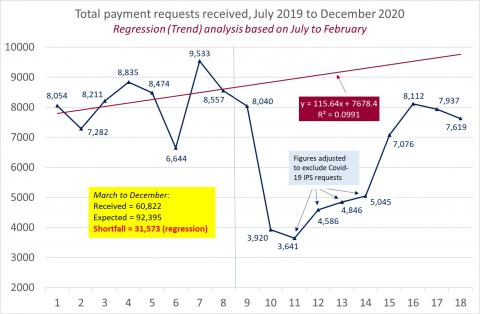LSANI Line Graph – LAMS Total Payment Requests Received – July 2019 to December 2020