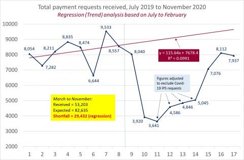 LSANI Line Graph – LAMS Total Payment Requests Received – July 2019 to November 2020